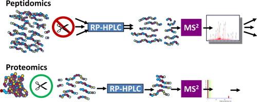 proteomics blog