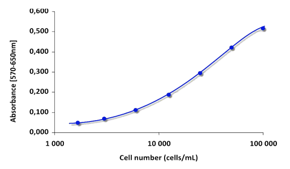 MTT Cell Proliferation Assay