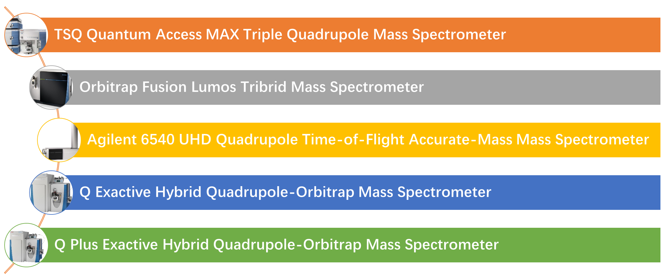Mass Spectrometry Instruments