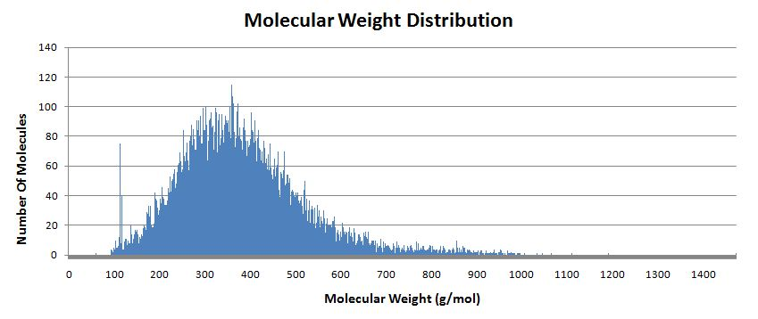 Molecular mass determination