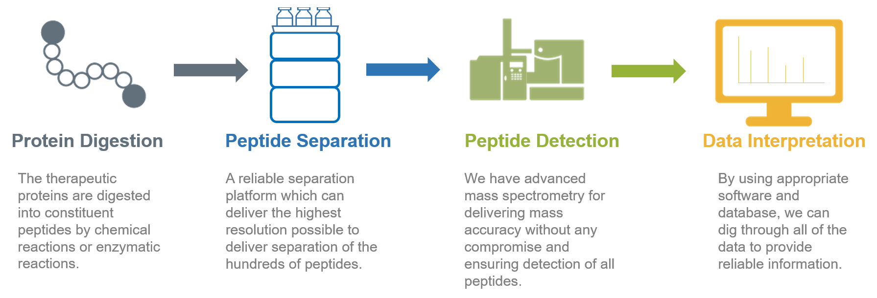 Peptide Mapping - Creative Proteomics