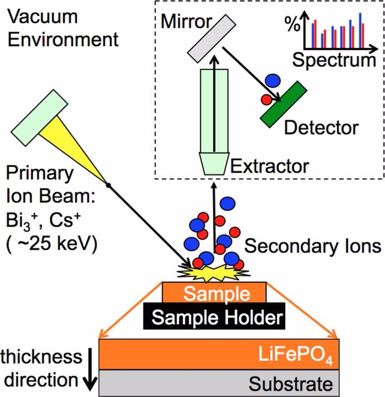 Scanning Electrochemical Microscopy (SECM)