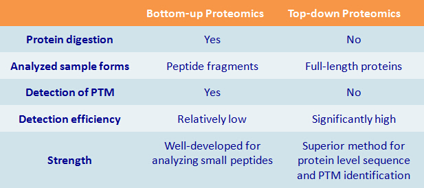 Top Down Proteomics
