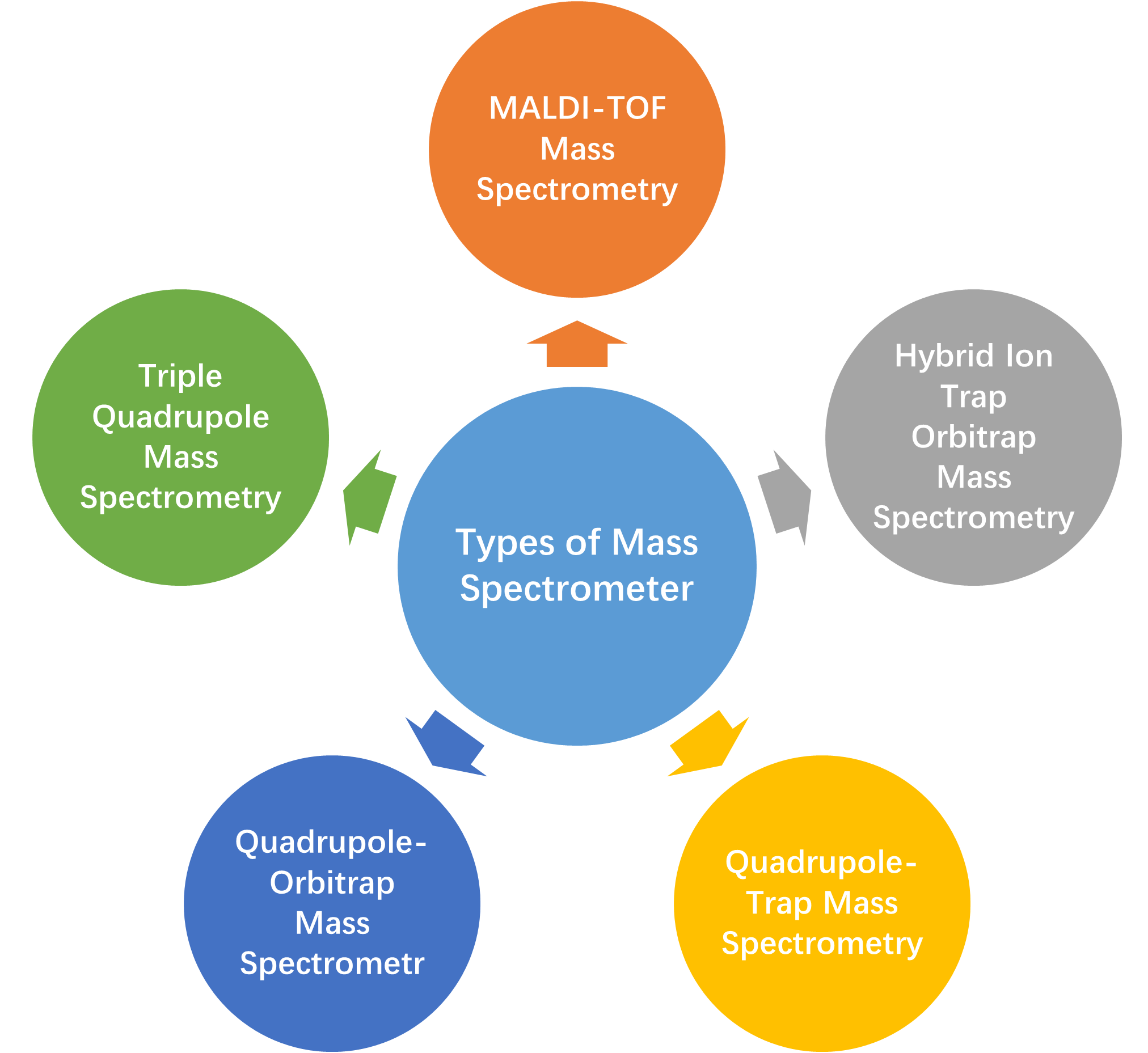Types of Mass Spectrometer