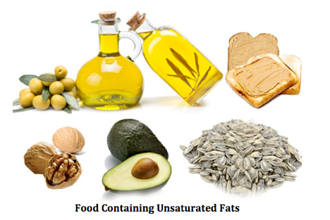 Unsaturated Fatty Acids Analysis Service