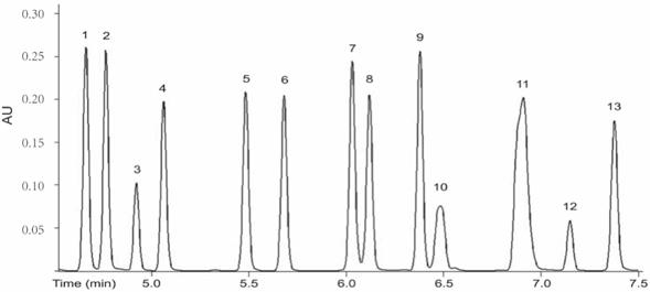 High Performance Liquid Chromatography Service Pronalyse