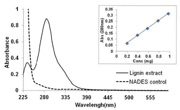 Lignin Content Analysis