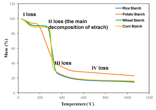 Thermal Stability Analysis